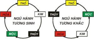 ngu-hanh-tuong-sinh-tuong-khac